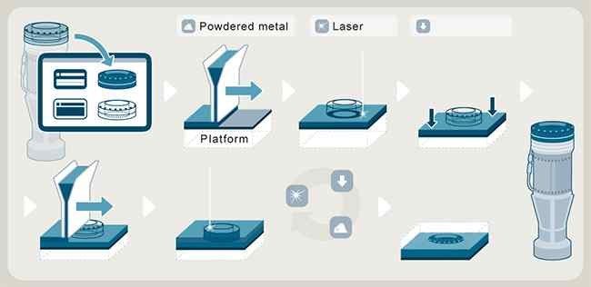 Additive manufacturing 3d printing process