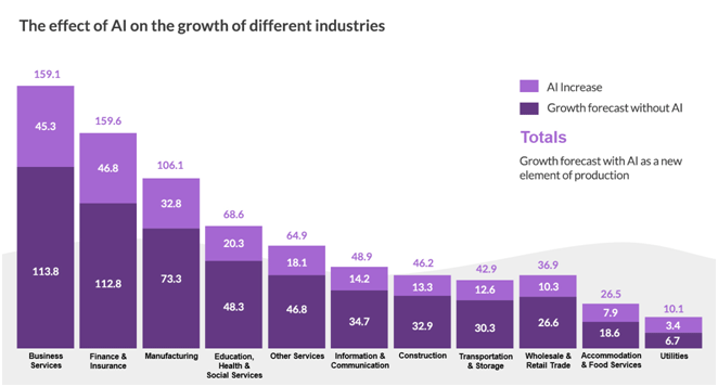 AI growth different industries
