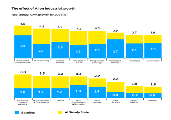 AI Industrial Growth