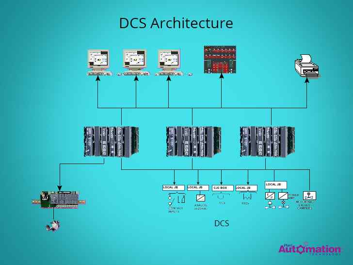 The architecture of DCS