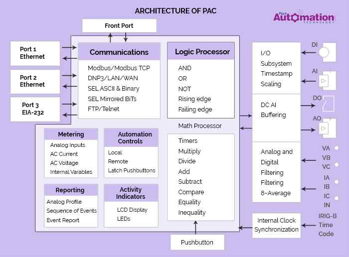 PAC Architecture Diagram