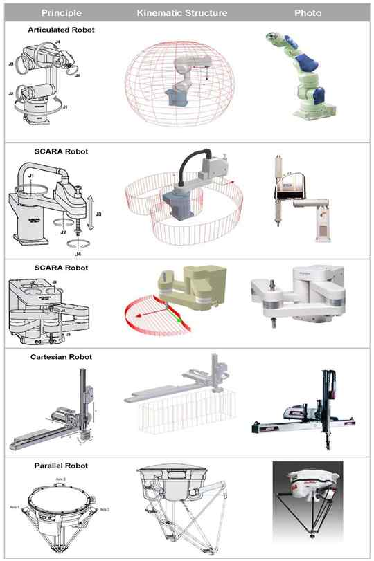 Classification of industrial robots by mechanical structure