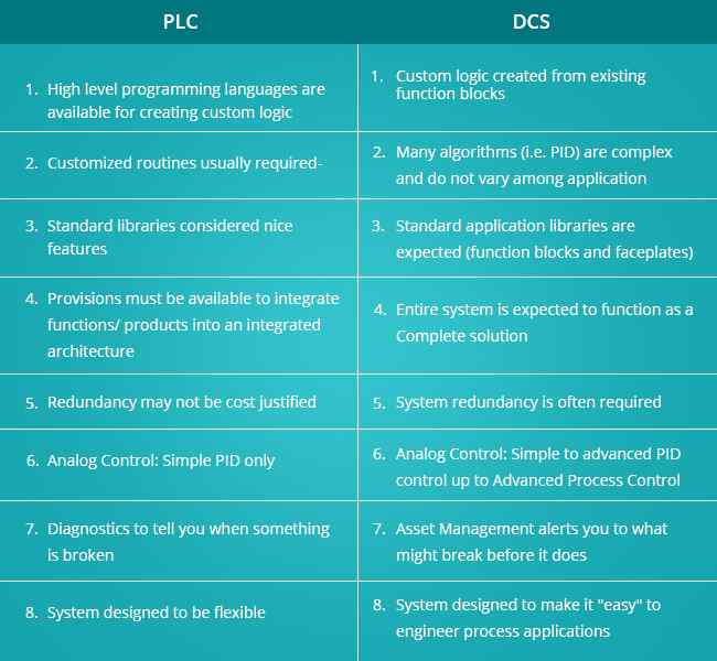 dcs different from plc