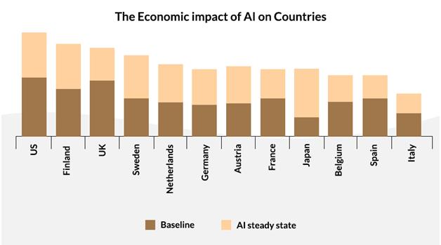 Economics Impact AI Countries