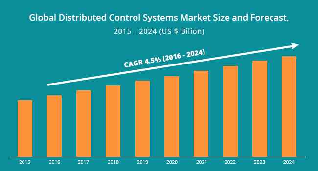 Global Distributed Control Systems