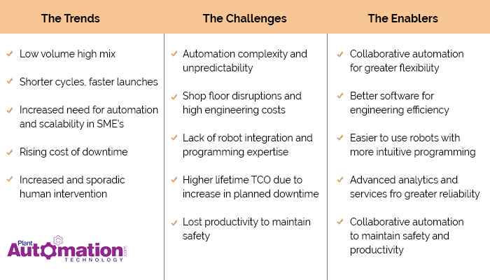 Here is how Industrial Robots Are Eliminating These Challenges