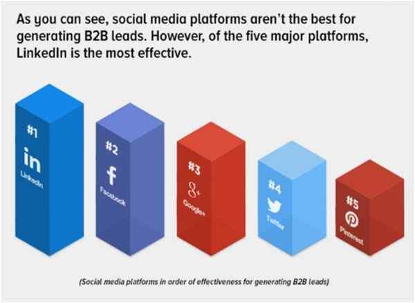 B2B Social Media Platforms