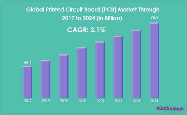 Top Global PCB Manufacturers | An Overview of Printed Circuit Boards