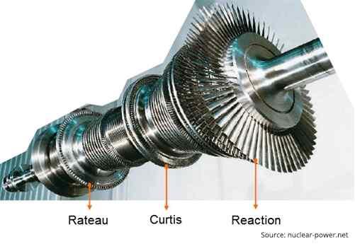 Impulse turbine