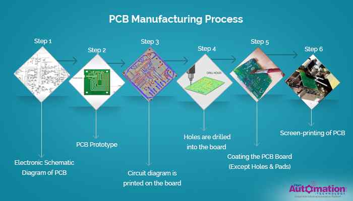 Top Global PCB Manufacturers | An Overview of Printed