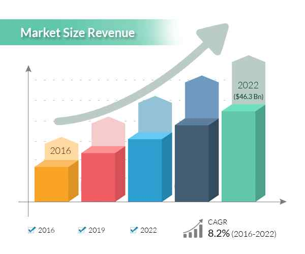 Market Size Revenue