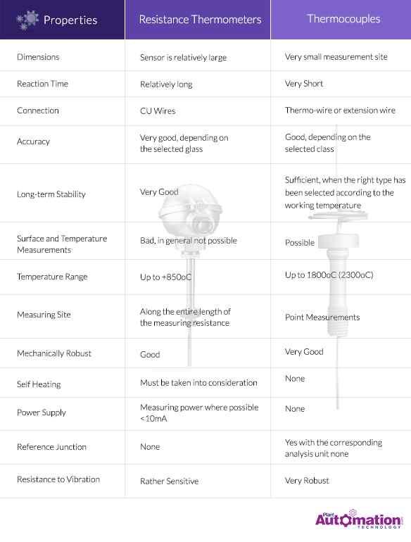 Prperties Chart