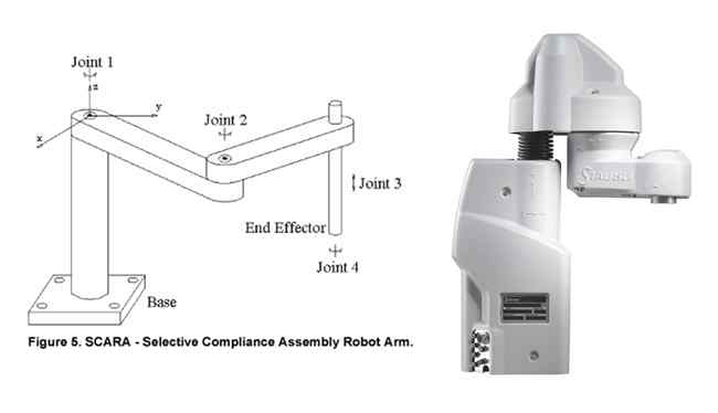Representation of XYZ axes of a SCARA robot