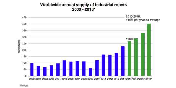 Worldwide annual supply of industrial robots