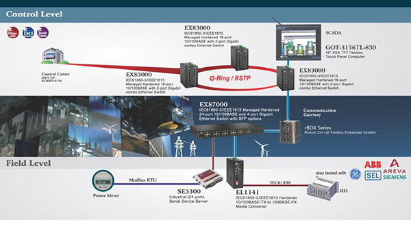 Energy Saving DIN-rail rBOX101-4COM