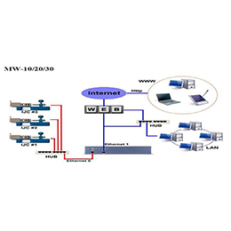 Production Information Networking Device (MWeb Series)