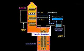 Operator|Training simulator|for Ethylene  plant