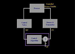 Process Fundamentals & Controls