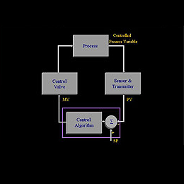 Process fundamentals - controls