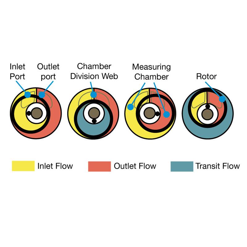 Rotary Piston Flow Meter
