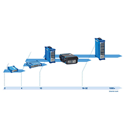 Multichannel analyzers