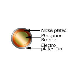 Tin Plated Phosphor Bronze Wire c5100 & c5191
